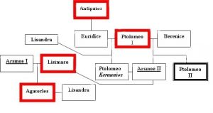 Egipto antiguo 11 y Ptolomeo Keraunios 3