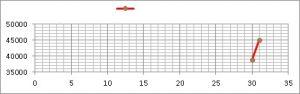 Cómo hacer estos gráficos