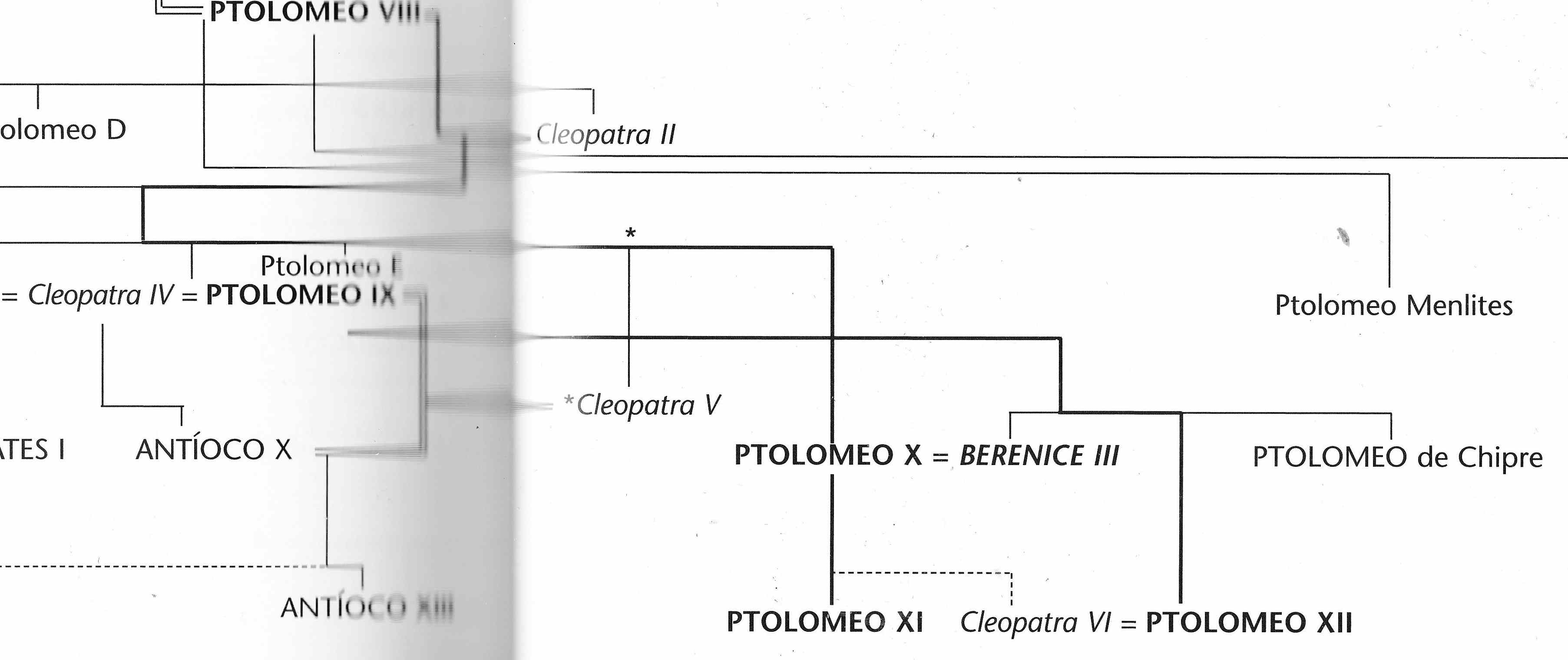 Egipto Antiguo 53 Berenice III y Ptolomeo XI 1