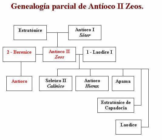 El Imperio Seleucida 4 bajo Antioco II Zeos