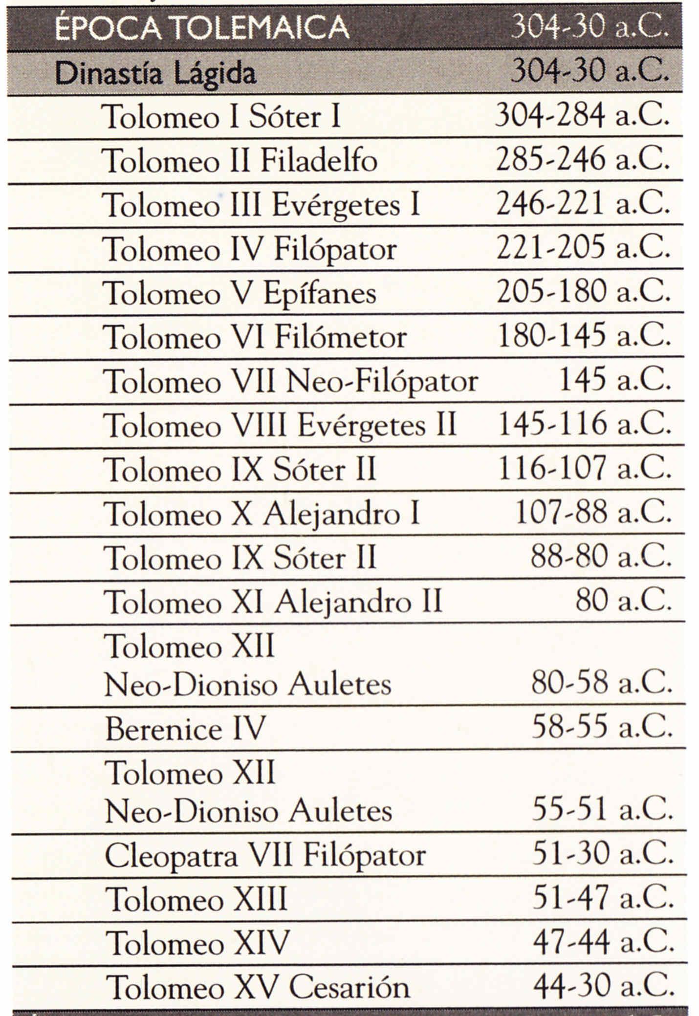Egipto Antiguo 43 y Ptolomeo VIII Evergetes 2