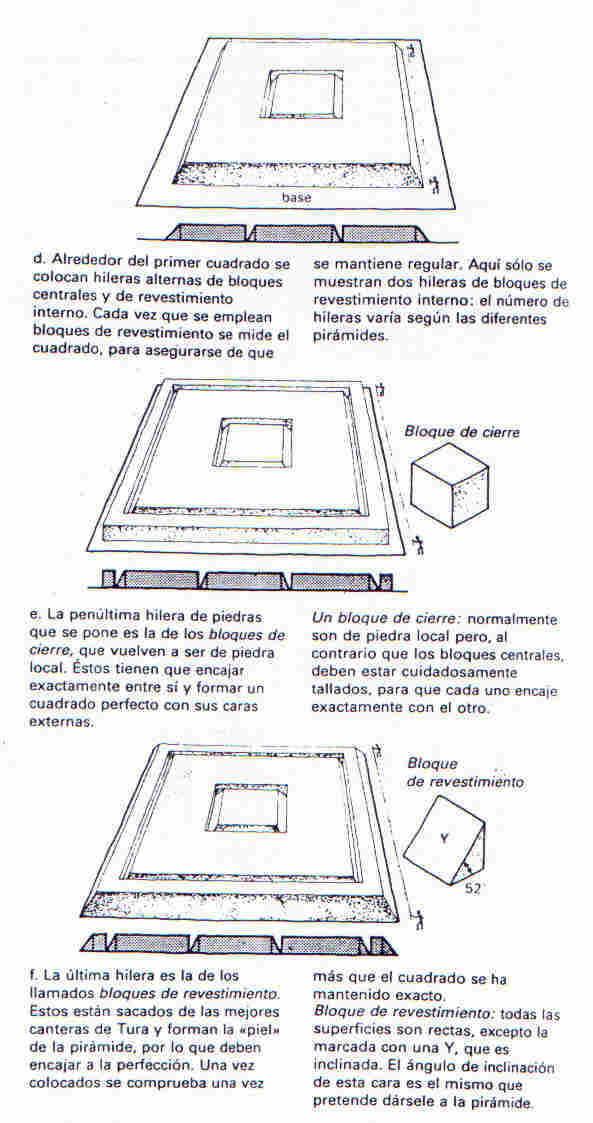 Las pirámides three