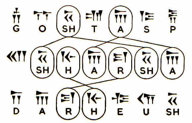 La incomprensión cuneiforme