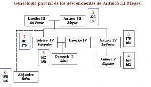 El Imperio Seleúcida 14 bajo Antíoco V y Demetrio I