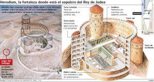 El nivel de Evolución de Herodes 2