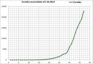 Historia de una epidemia 2 El 1 de Abril