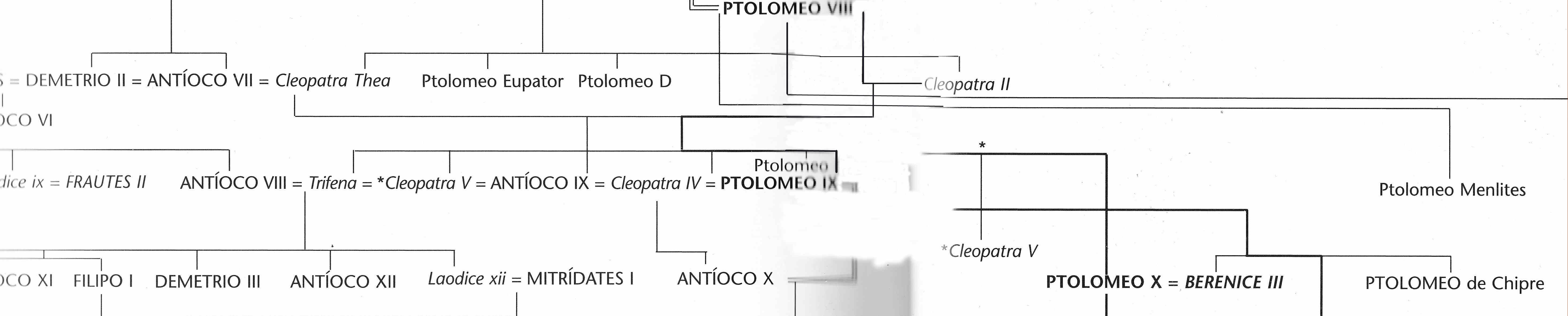 Egipto Antiguo 45 y Ptolomeo VIII Evergetes 4