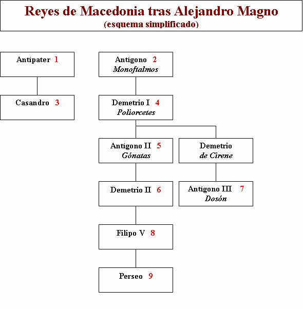 Macedonia Mundo helenístico 60
