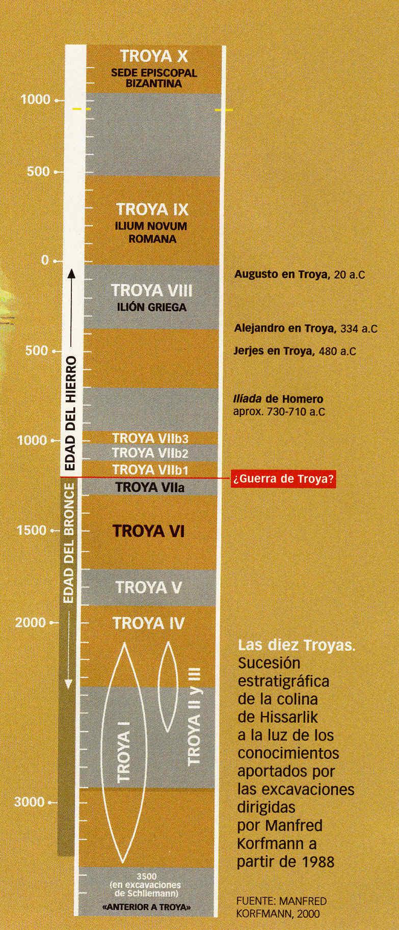 Las diez Troyas en Grecia clásica 22