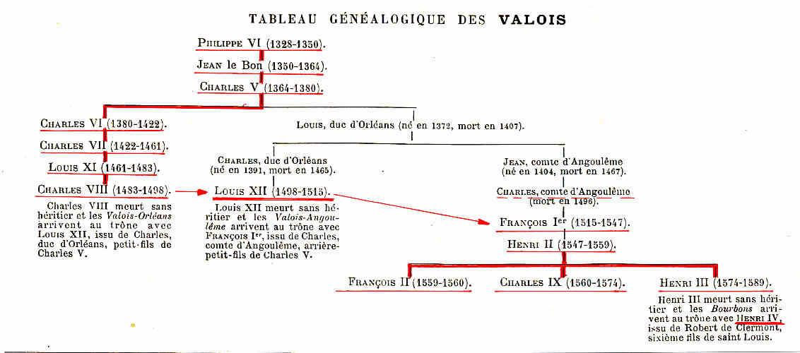 París 21 Luís XII Julio II invade Francia Los Angulema