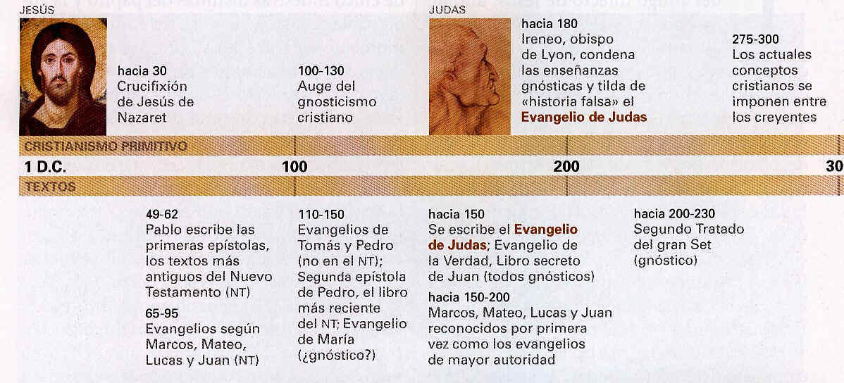 El Evangelio de Judas 2